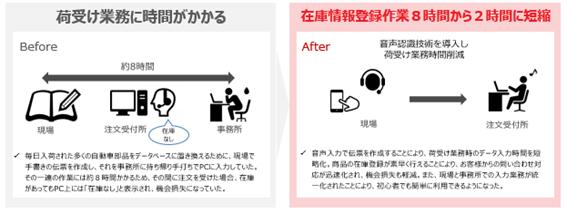 音声認識で作業効率化を図る事例紹介